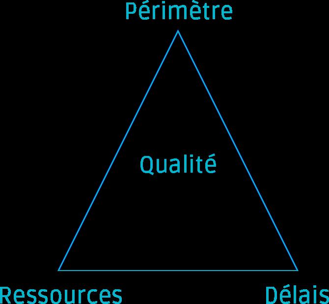 Le triangle d'or de la gestion de projet