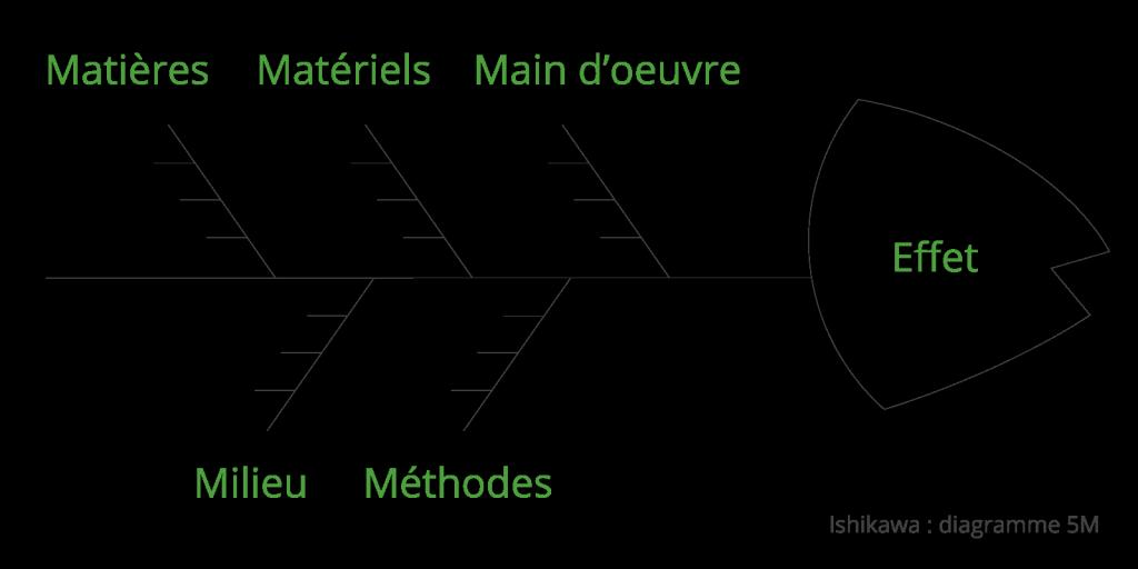 Le diagramme d'Ishikawa : à chaque cause, un effet